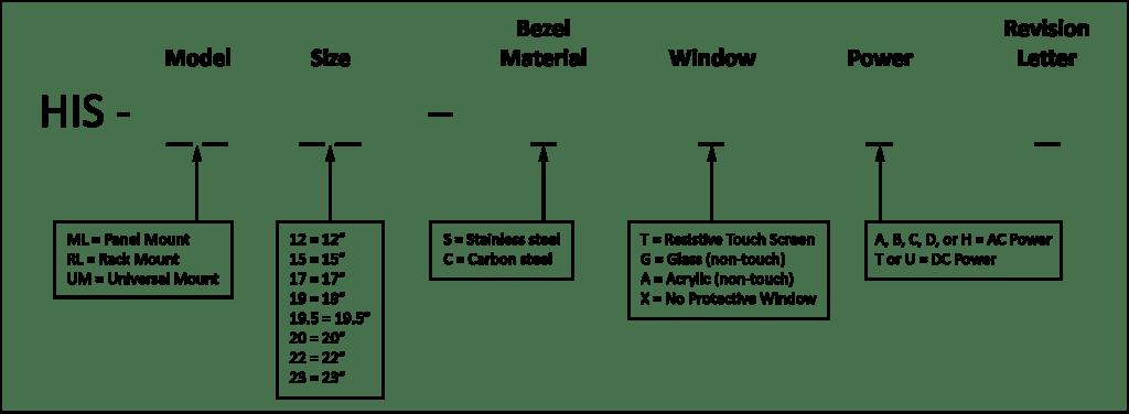 Structure des numéros d'écrans Hope Industrial