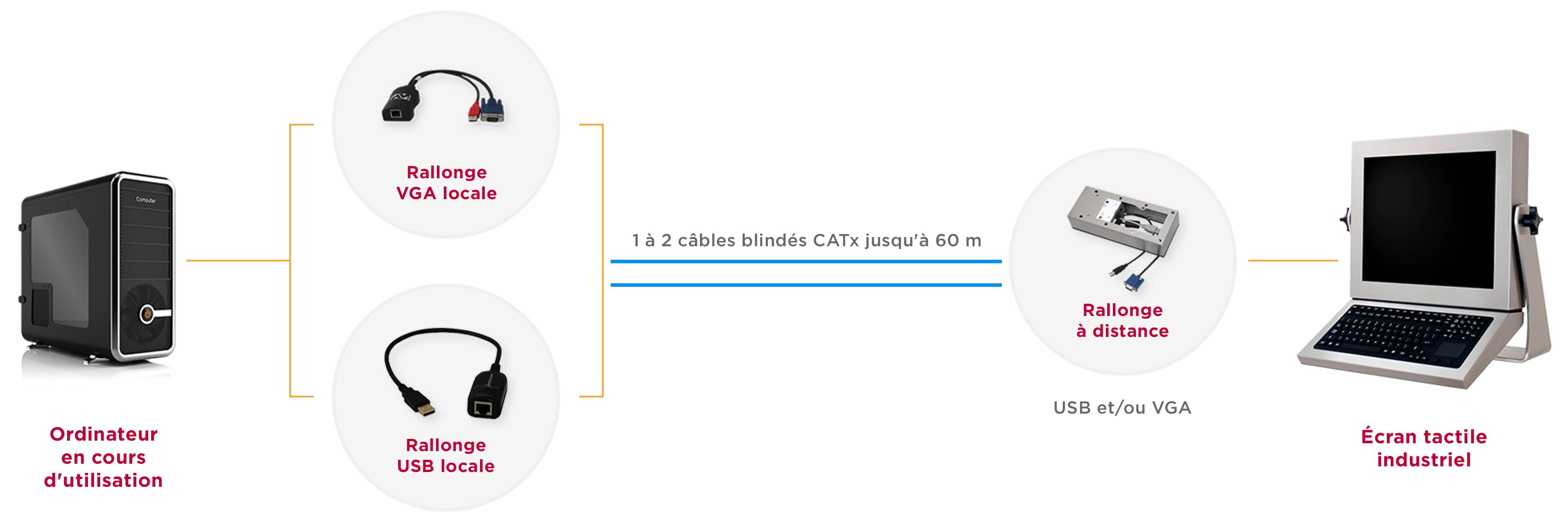 Diagramme d'extension KVM